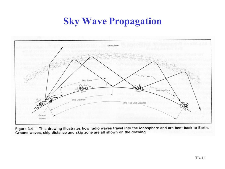 T3-11 Sky Wave Propagation
