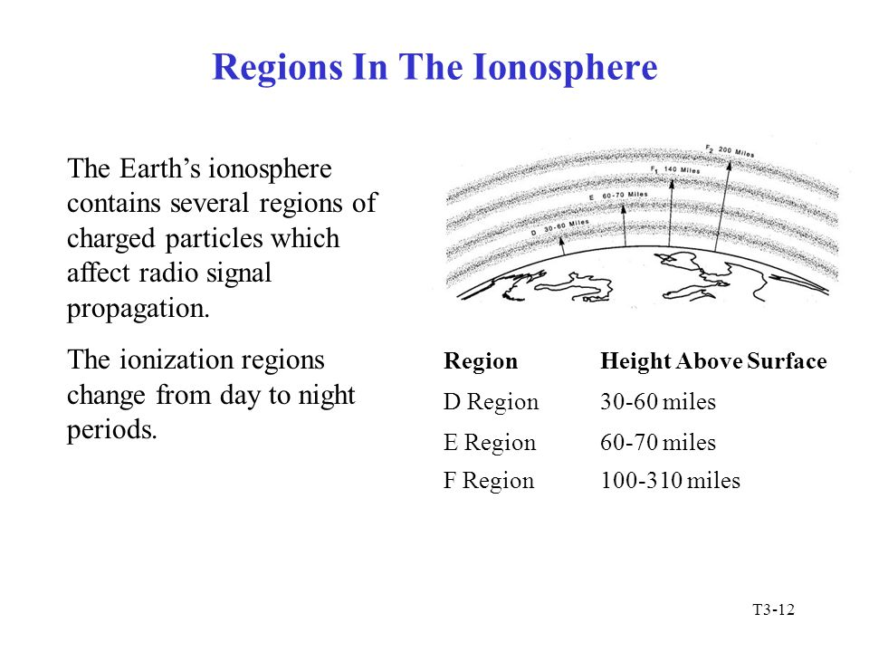 T3-12 Regions In The Ionosphere The Earth's ionosphere contains several regions of charged particles which affect radio signal propagation. The ioniza
