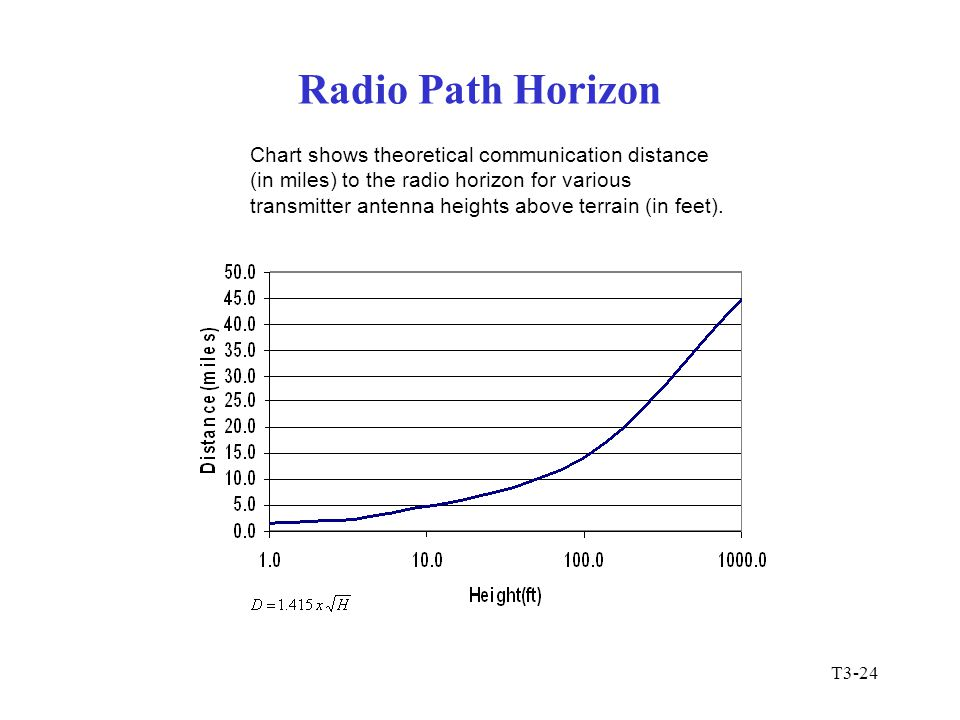 T3-25 Tropospheric Ducting Radio signals can also be trapped in the troposphere, traveling a long distance before returning to the Earth's surface.