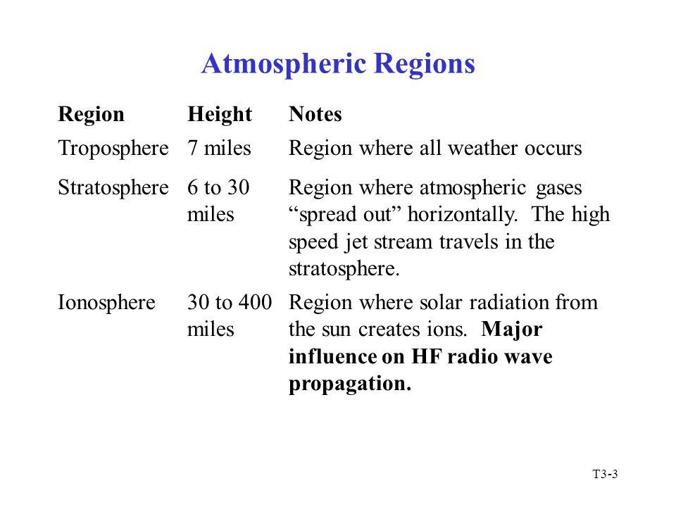 T3-3 Atmospheric Regions RegionHeightNotes Troposphere7 milesRegion where all weather occurs Stratosphere6 to 30 miles Region where atmospheric gases