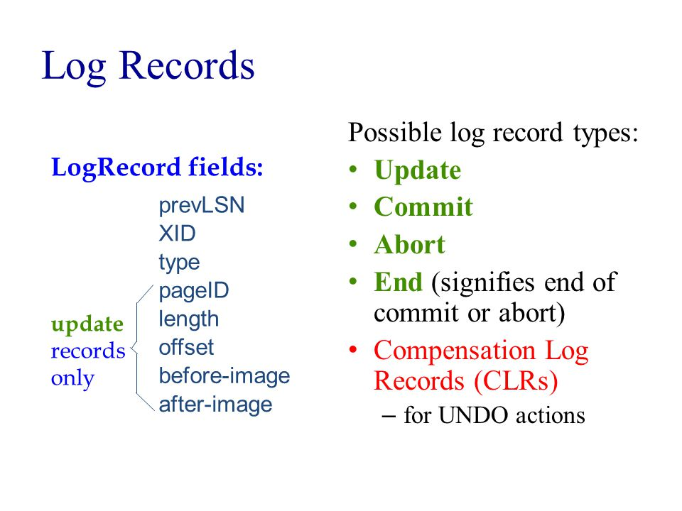Log Records Possible log record types: Update Commit Abort End (signifies end of commit or abort) Compensation Log Records (CLRs) – for UNDO actions prevLSN XID type length pageID offset before-image after-image LogRecord fields: update records only