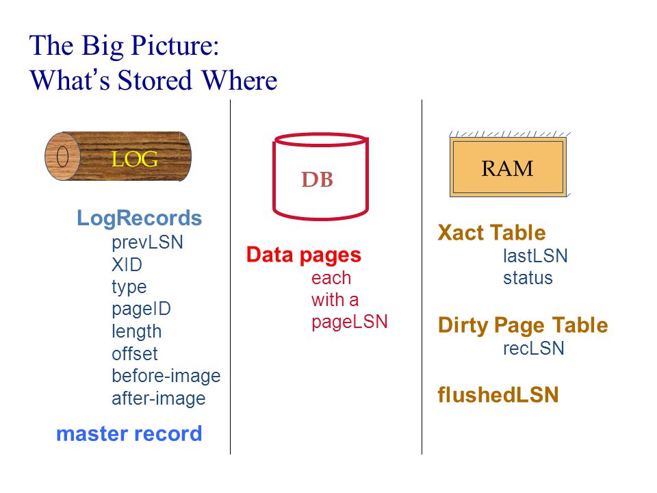 The Big Picture: What's Stored Where DB Data pages each with a pageLSN Xact Table lastLSN status Dirty Page Table recLSN flushedLSN RAM prevLSN XID type length pageID offset before-image after-image LogRecords LOG master record LOG