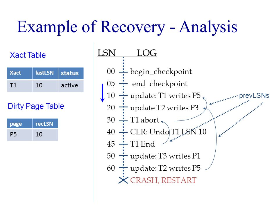 Example of Recovery - Analysis begin_checkpoint end_checkpoint update: T1 writes P5 update T2 writes P3 T1 abort CLR: Undo T1 LSN 10 T1 End update: T3 writes P1 update: T2 writes P5 CRASH, RESTART LSN LOG 00 05 10 20 30 40 45 50 60 prevLSNs Xact Table XactlastLSN status T110active Dirty Page Table pagerecLSN P510