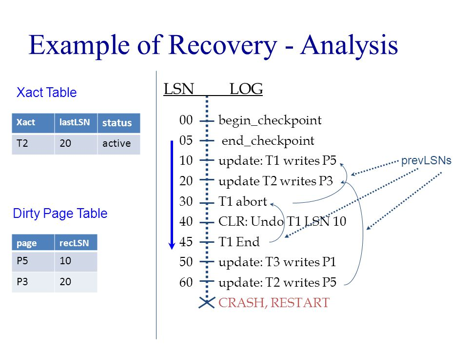 Example of Recovery - Analysis begin_checkpoint end_checkpoint update: T1 writes P5 update T2 writes P3 T1 abort CLR: Undo T1 LSN 10 T1 End update: T3 writes P1 update: T2 writes P5 CRASH, RESTART LSN LOG 00 05 10 20 30 40 45 50 60 prevLSNs Xact Table XactlastLSN status T220active Dirty Page Table pagerecLSN P510 P320