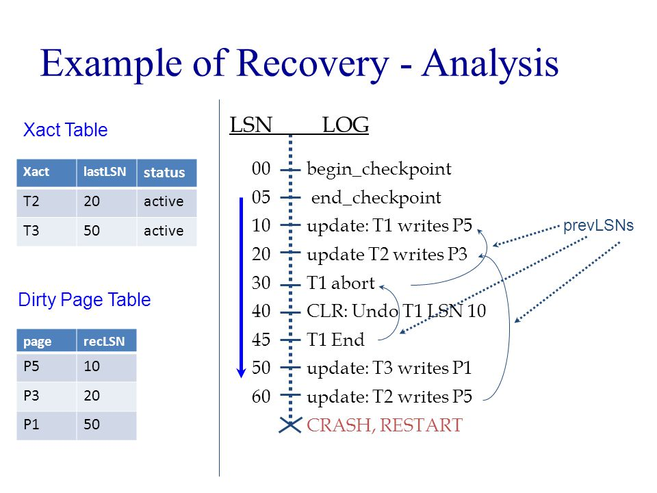Example of Recovery - Analysis begin_checkpoint end_checkpoint update: T1 writes P5 update T2 writes P3 T1 abort CLR: Undo T1 LSN 10 T1 End update: T3 writes P1 update: T2 writes P5 CRASH, RESTART LSN LOG 00 05 10 20 30 40 45 50 60 prevLSNs Xact Table XactlastLSN status T220active T350active Dirty Page Table pagerecLSN P510 P320 P150