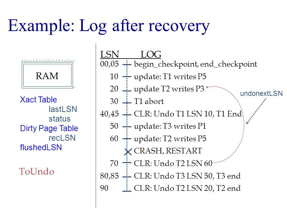 Example: Log after recovery begin_checkpoint, end_checkpoint update: T1 writes P5 update T2 writes P3 T1 abort CLR: Undo T1 LSN 10, T1 End update: T3 writes P1 update: T2 writes P5 CRASH, RESTART CLR: Undo T2 LSN 60 CLR: Undo T3 LSN 50, T3 end CLR: Undo T2 LSN 20, T2 end LSN LOG 00,05 10 20 30 40,45 50 60 70 80,85 90 Xact Table lastLSN status Dirty Page Table recLSN flushedLSN ToUndo undonextLSN RAM