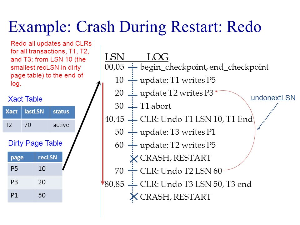 Example: Crash During Restart: Redo begin_checkpoint, end_checkpoint update: T1 writes P5 update T2 writes P3 T1 abort CLR: Undo T1 LSN 10, T1 End update: T3 writes P1 update: T2 writes P5 CRASH, RESTART CLR: Undo T2 LSN 60 CLR: Undo T3 LSN 50, T3 end CRASH, RESTART LSN LOG 00,05 10 20 30 40,45 50 60 70 80,85 undonextLSN Xact Table XactlastLSNstatus T270active Dirty Page Table pagerecLSN P510 P320 P150 Redo all updates and CLRs for all transactions, T1, T2, and T3; from LSN 10 (the smallest recLSN in dirty page table) to the end of log.