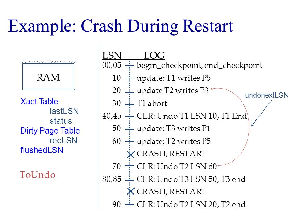 Example: Crash During Restart begin_checkpoint, end_checkpoint update: T1 writes P5 update T2 writes P3 T1 abort CLR: Undo T1 LSN 10, T1 End update: T3 writes P1 update: T2 writes P5 CRASH, RESTART CLR: Undo T2 LSN 60 CLR: Undo T3 LSN 50, T3 end CRASH, RESTART CLR: Undo T2 LSN 20, T2 end LSN LOG 00,05 10 20 30 40,45 50 60 70 80,85 90 Xact Table lastLSN status Dirty Page Table recLSN flushedLSN ToUndo undonextLSN RAM