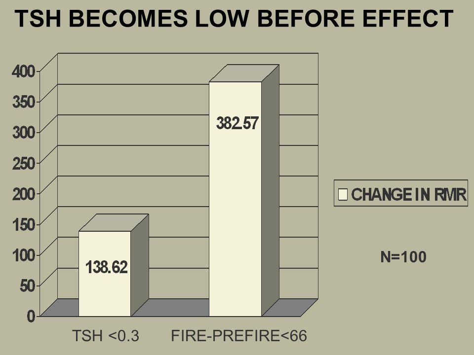 TSH BECOMES LOW BEFORE EFFECT N=100 TSH <0.3FIRE-PREFIRE<66