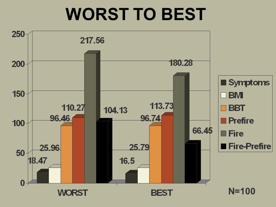 WORST TO BEST N=100