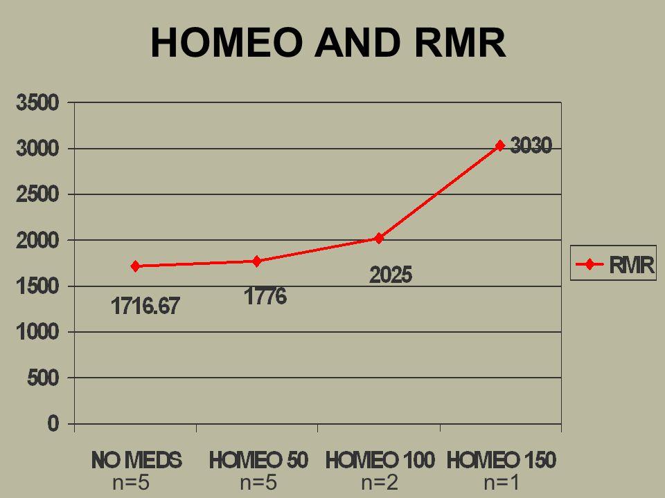 HOMEO AND RMR n=5n=2n=1n=5