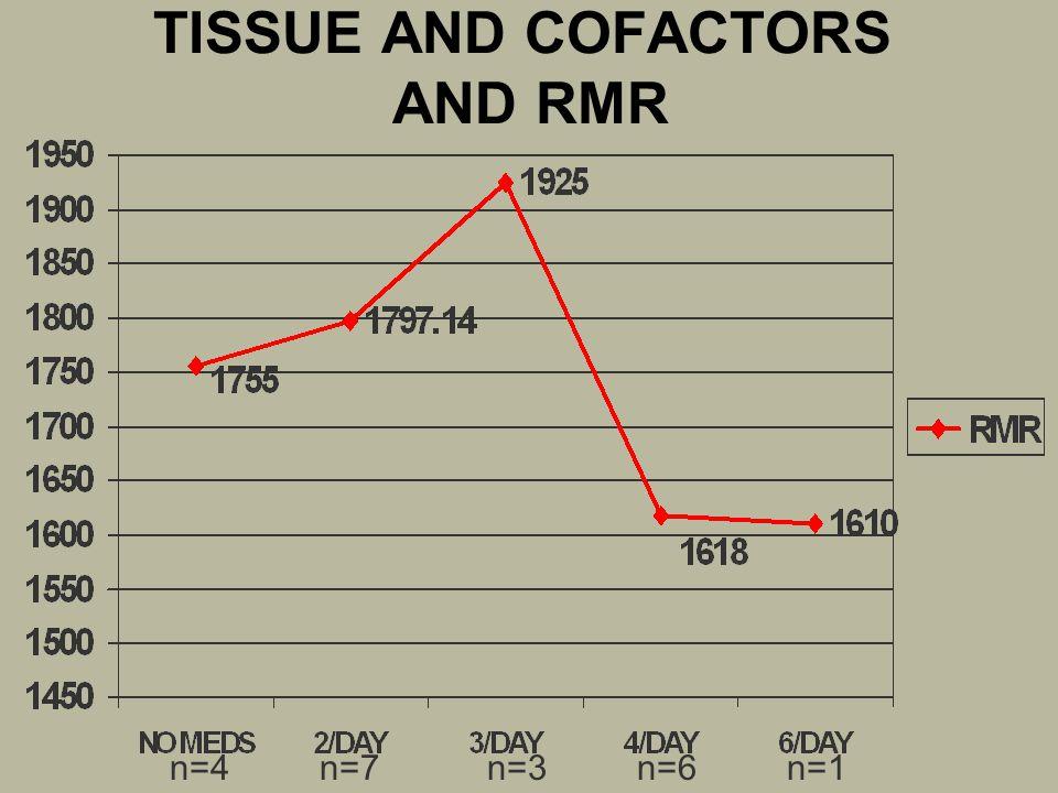 TISSUE AND COFACTORS AND RMR n=4n=7n=3n=6n=1