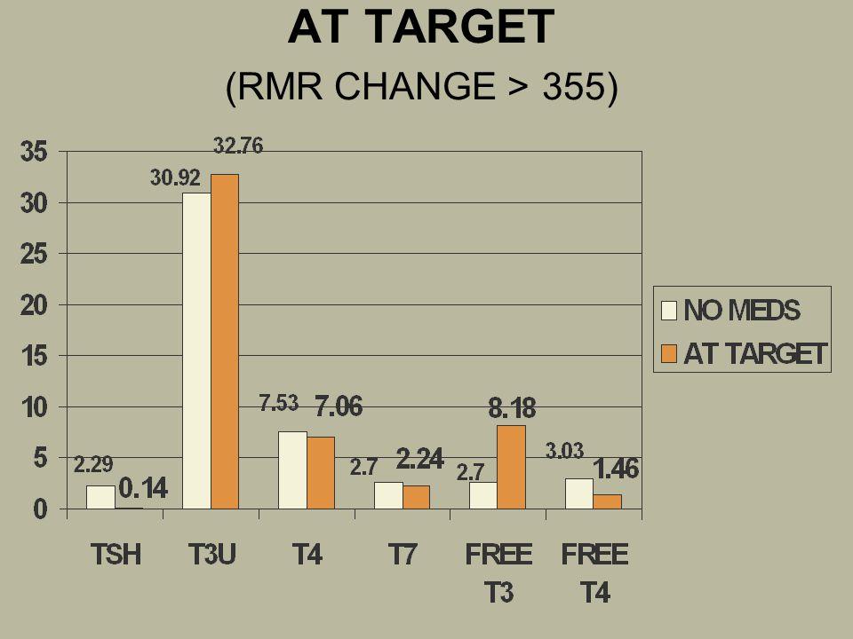 AT TARGET (RMR CHANGE > 355)