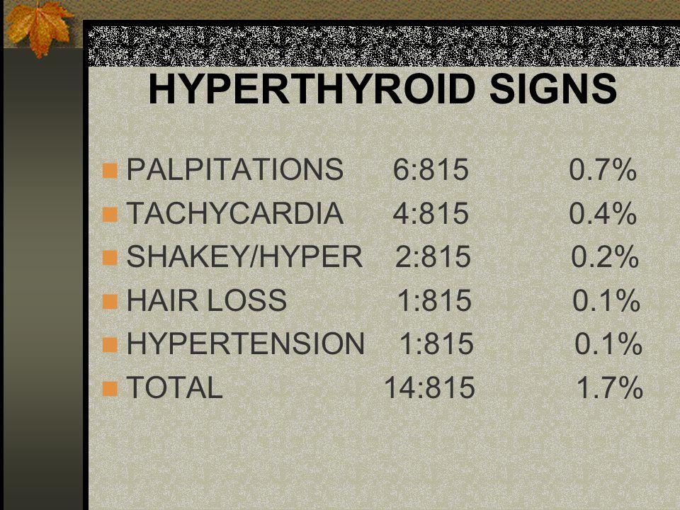HYPERTHYROID SIGNS PALPITATIONS 6:815 0.7% TACHYCARDIA 4:815 0.4% SHAKEY/HYPER 2:815 0.2% HAIR LOSS 1:815 0.1% HYPERTENSION 1:815 0.1% TOTAL 14:815 1.7%
