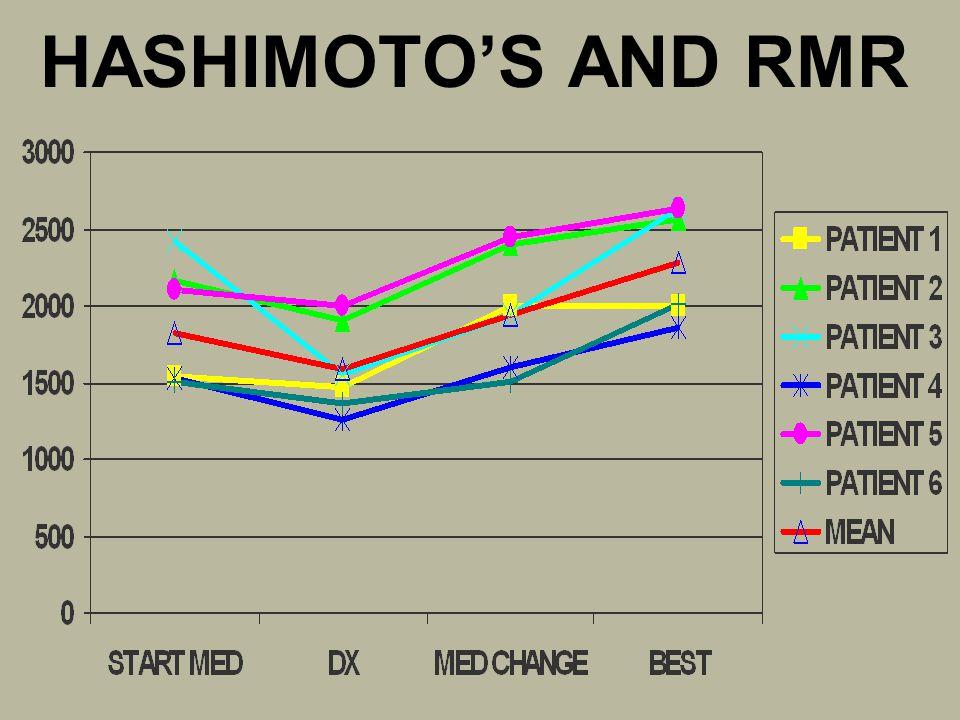 HASHIMOTO'S AND RMR