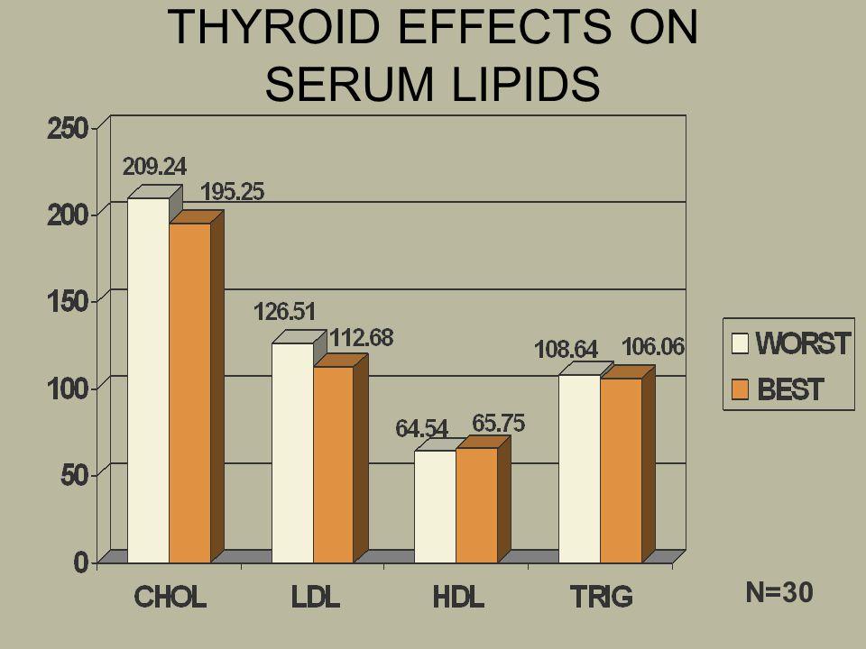 THYROID EFFECTS ON SERUM LIPIDS N=30