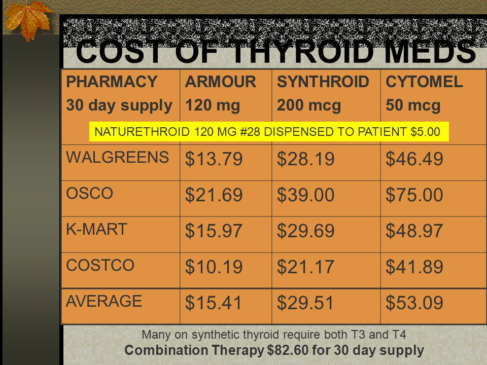 COST OF THYROID MEDS PHARMACY 30 day supply ARMOUR 120 mg SYNTHROID 200 mcg CYTOMEL 50 mcg WALGREENS $13.79$28.19$46.49 OSCO $21.69$39.00$75.00 K-MART $15.97$29.69$48.97 COSTCO $10.19$21.17$41.89 AVERAGE $15.41$29.51$53.09 Many on synthetic thyroid require both T3 and T4 Combination Therapy $82.60 for 30 day supply NATURETHROID 120 MG #28 DISPENSED TO PATIENT $5.00