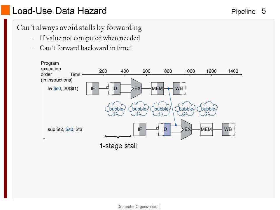 Pipeline Computer Organization II 5 Load-Use Data Hazard Can't always avoid stalls by forwarding – If value not computed when needed – Can't forward backward in time.