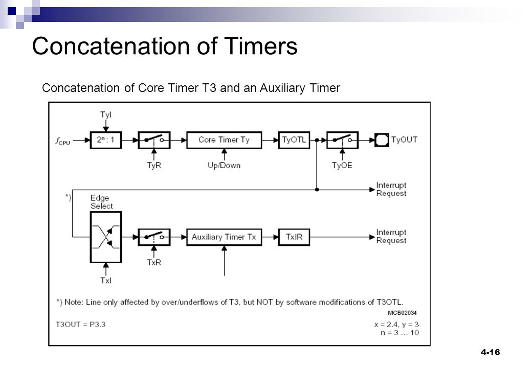 4-16 Concatenation of Timers Concatenation of Core Timer T3 and an Auxiliary Timer