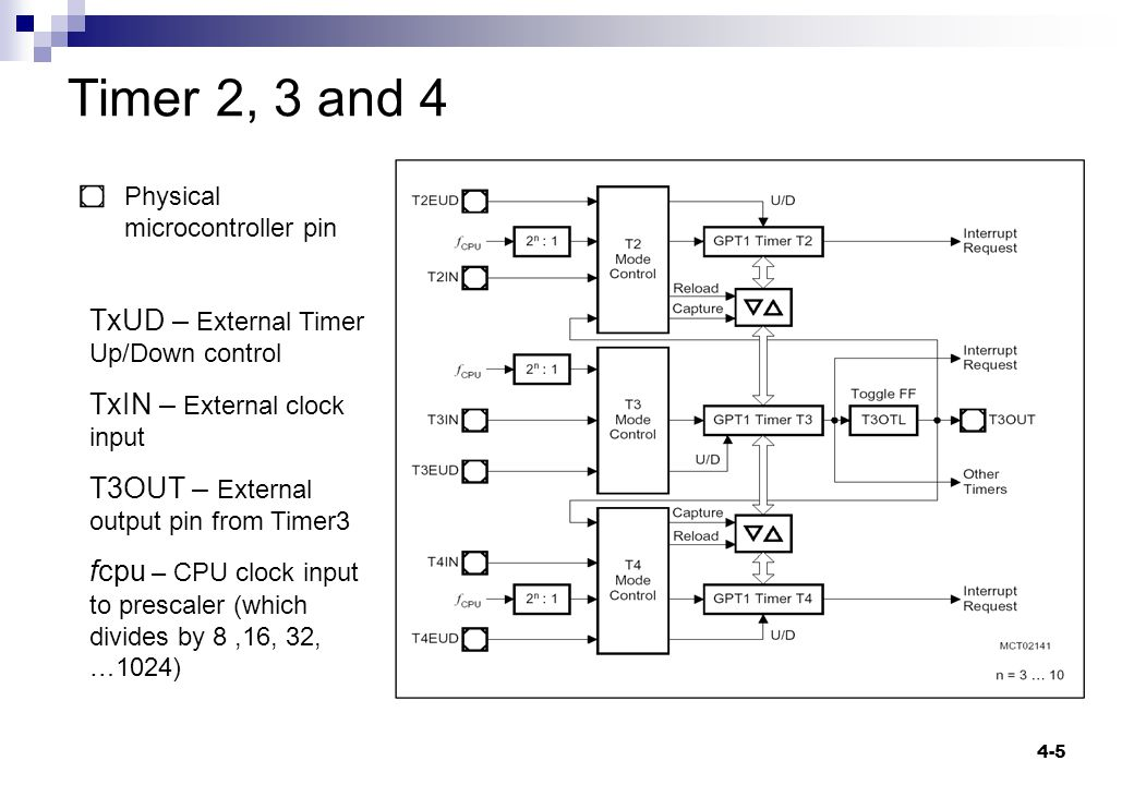 4-5 Timer 2, 3 and 4 Physical microcontroller pin TxUD – External Timer Up/Down control TxIN – External clock input T3OUT – External output pin from Timer3 fcpu – CPU clock input to prescaler (which divides by 8,16, 32, …1024)