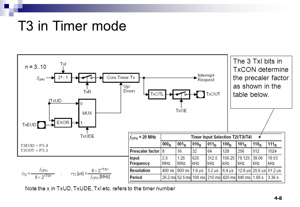 4-8 T3 in Timer mode n = 3..10 Note the x in TxUD, TxUDE, TxI etc.