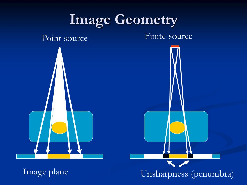 Image Geometry Point source Finite source Unsharpness (penumbra) Image plane
