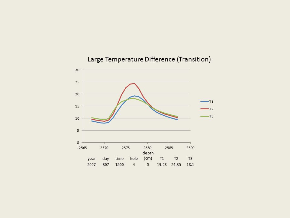 yeardaytimehole depth (cm)T1T2T3 200730715004519.2824.3518.1 Large Temperature Difference (Transition)