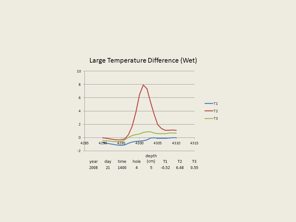 yeardaytimehole depth (cm)T1T2T3 200821140045-0.526.480.55 Large Temperature Difference (Wet)