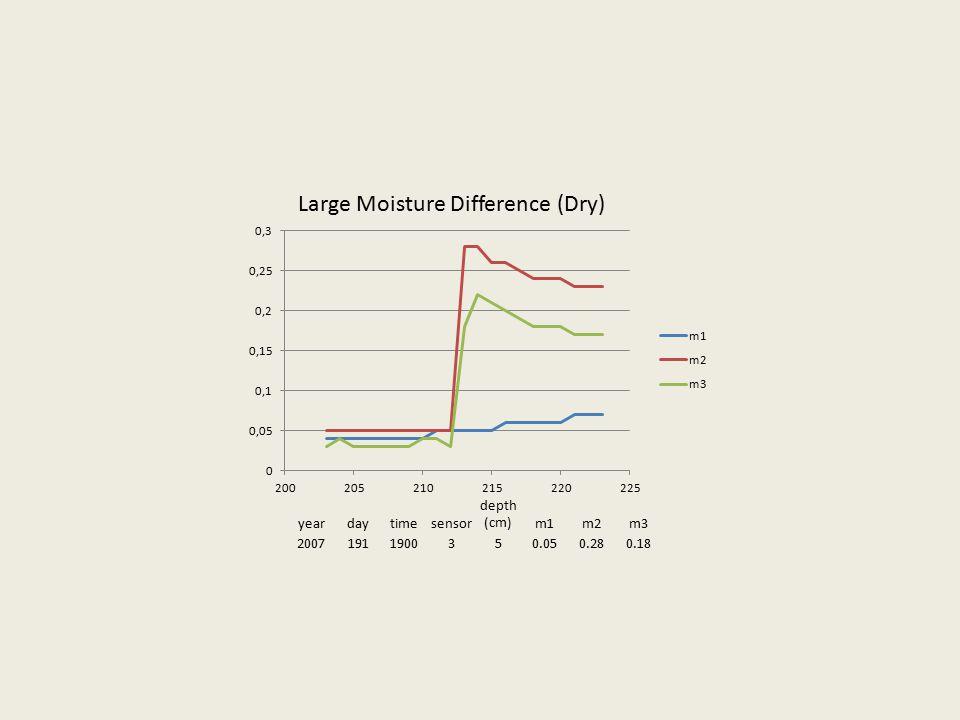 yeardaytimesensor depth (cm)m1m2m3 20071911900350.050.280.18 Large Moisture Difference (Dry)