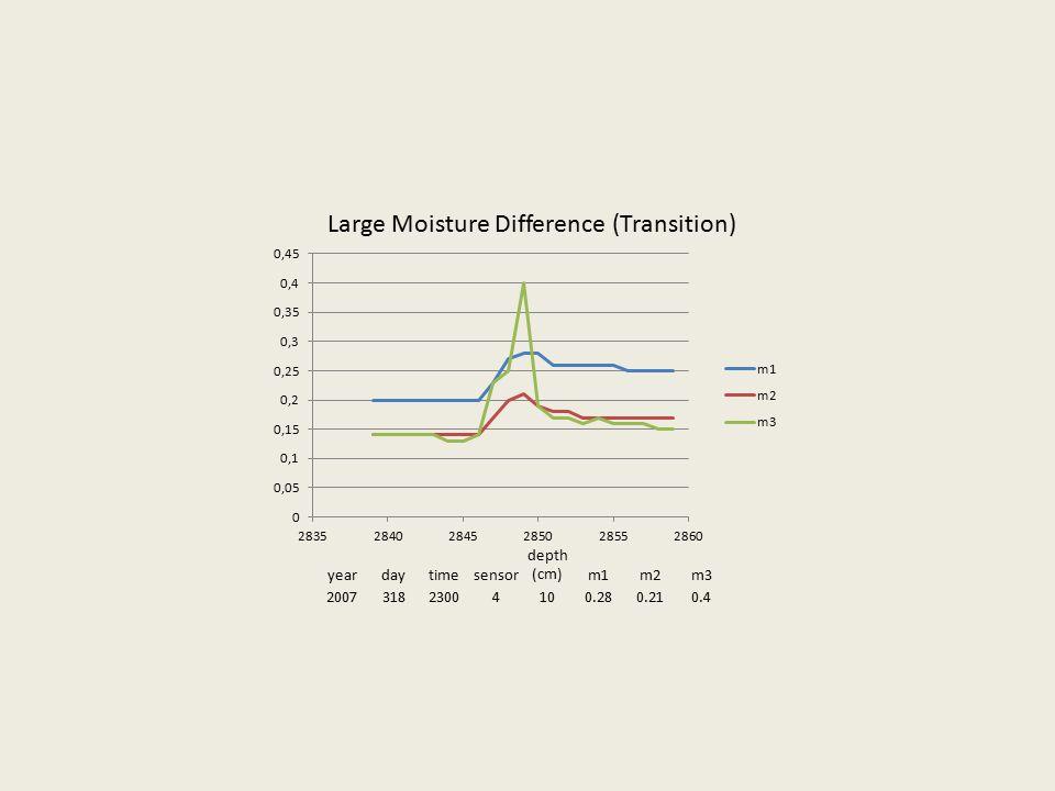 yeardaytimesensor depth (cm)m1m2m3 200731823004100.280.210.4 Large Moisture Difference (Transition)