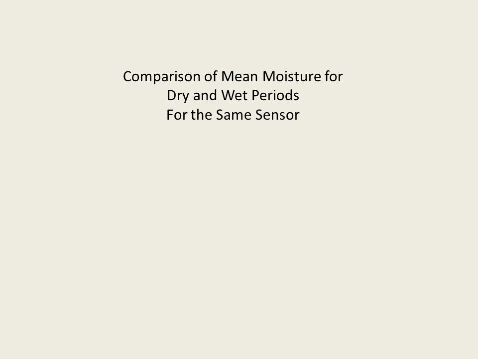 Comparison of Mean Moisture for Dry and Wet Periods For the Same Sensor