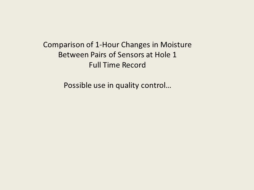 Comparison of 1-Hour Changes in Moisture Between Pairs of Sensors at Hole 1 Full Time Record Possible use in quality control…