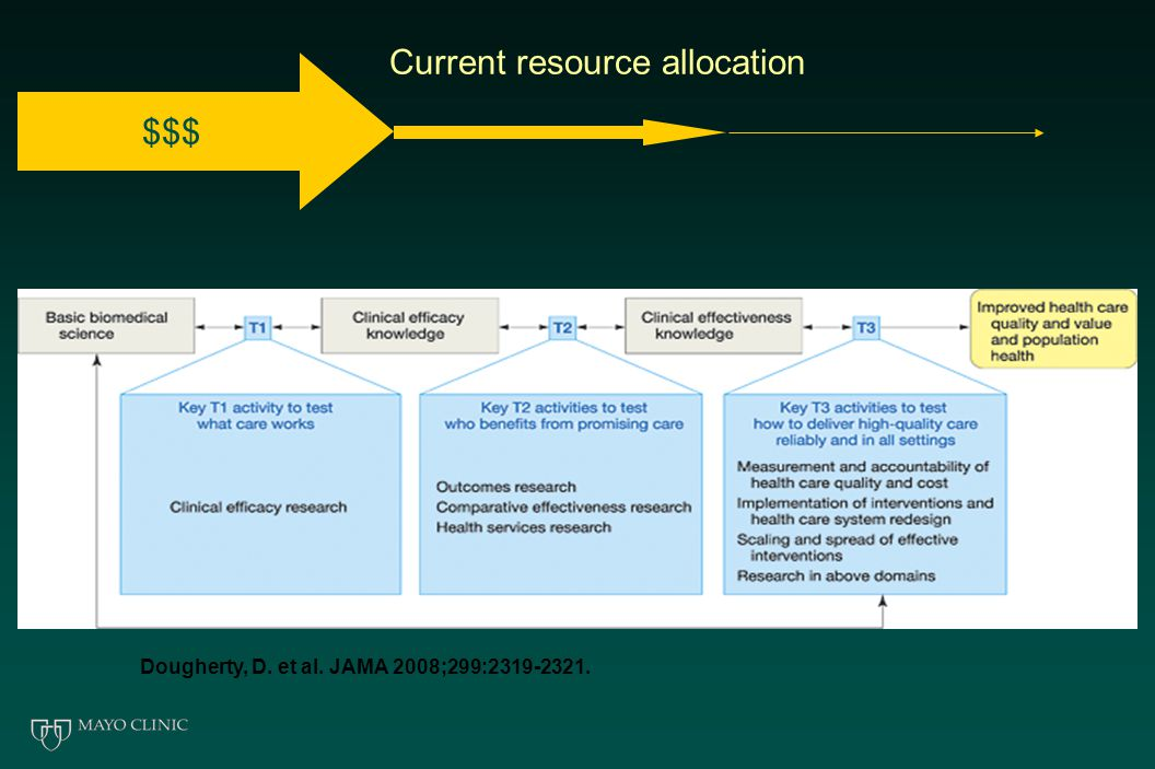 Dougherty, D. et al. JAMA 2008;299:2319-2321. Current resource allocation $$$