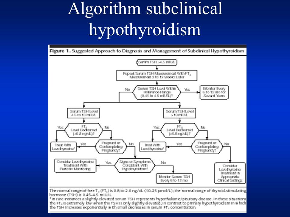 Algorithm subclinical hypothyroidism
