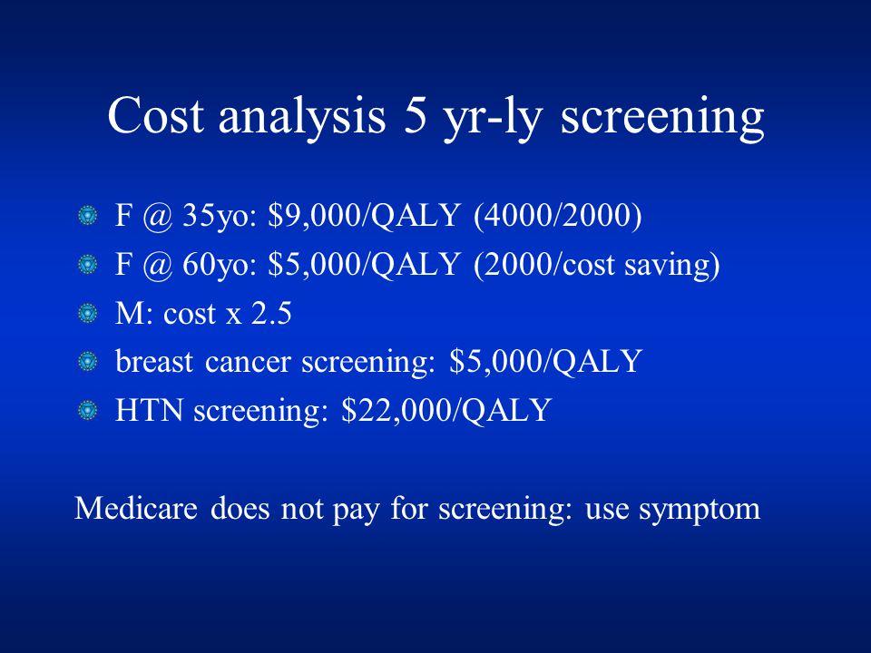 Cost analysis 5 yr-ly screening F @ 35yo: $9,000/QALY (4000/2000) F @ 60yo: $5,000/QALY (2000/cost saving) M: cost x 2.5 breast cancer screening: $5,000/QALY HTN screening: $22,000/QALY Medicare does not pay for screening: use symptom