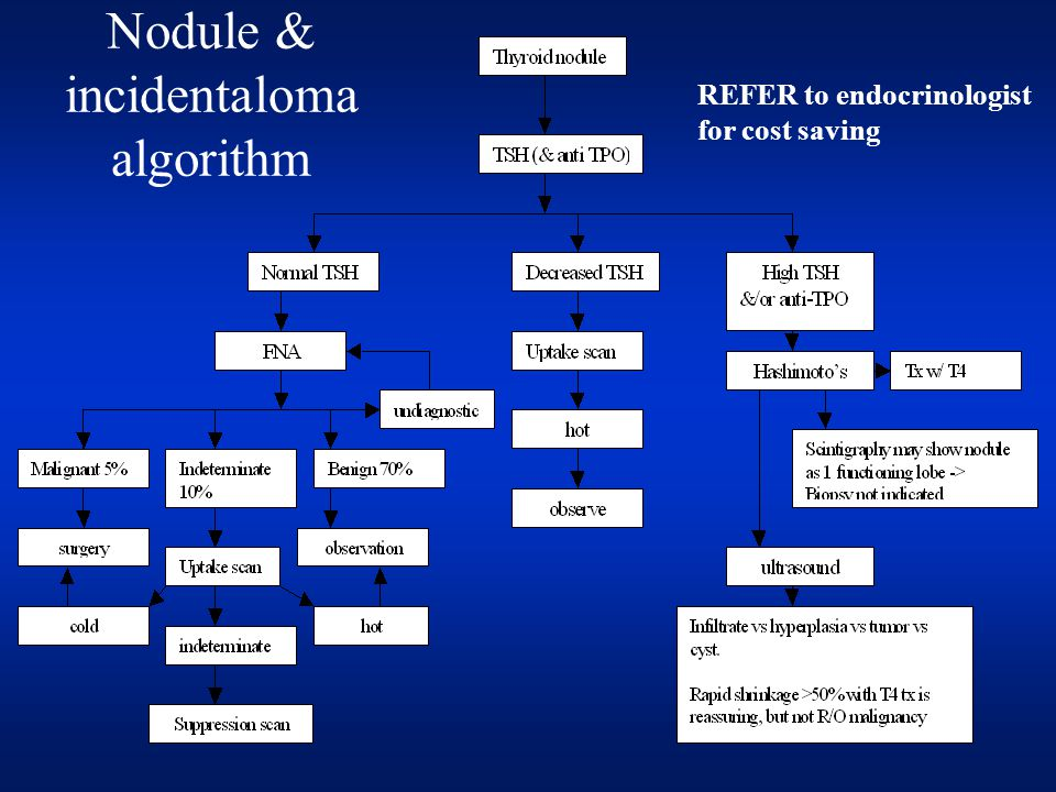 Nodule & incidentaloma algorithm REFER to endocrinologist for cost saving