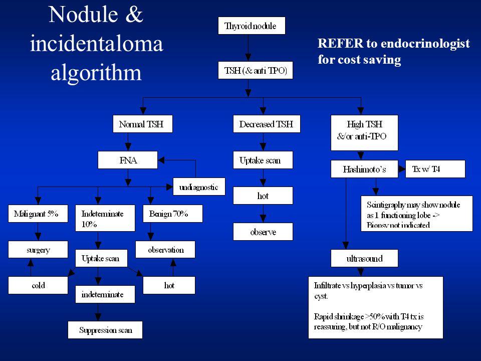 Nodule & incidentaloma algorithm REFER to endocrinologist for cost saving