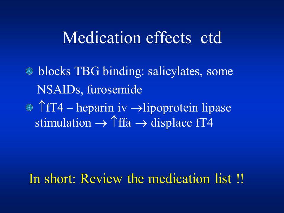 Medication effects ctd blocks TBG binding: salicylates, some NSAIDs, furosemide  fT4 – heparin iv  lipoprotein lipase stimulation   ffa  displace