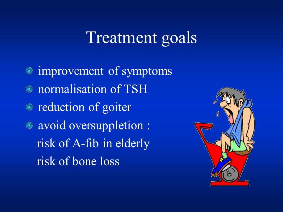 Treatment goals improvement of symptoms normalisation of TSH reduction of goiter avoid oversuppletion : risk of A-fib in elderly risk of bone loss