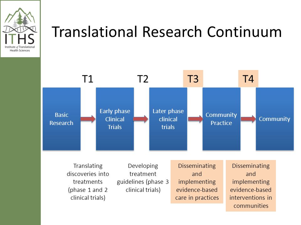 What is Community Engaged Research.