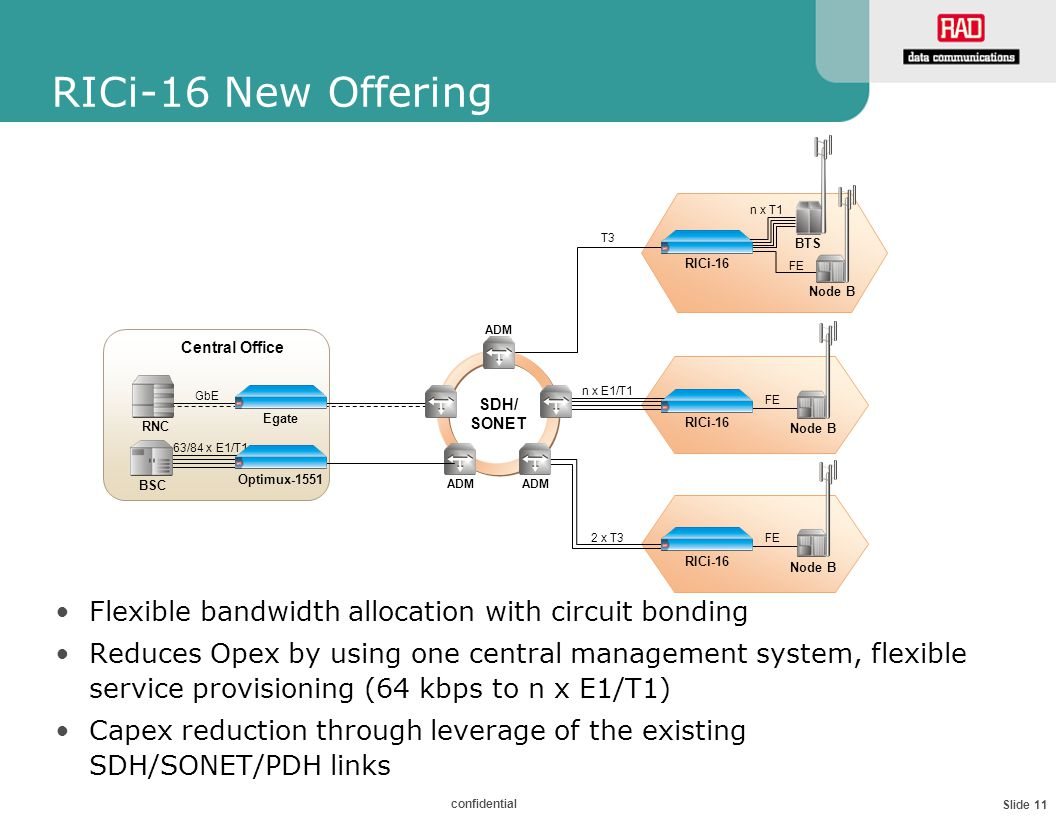 Slide 11 confidential RICi-16 New Offering Flexible bandwidth allocation with circuit bonding Reduces Opex by using one central management system, flexible service provisioning (64 kbps to n x E1/T1) Capex reduction through leverage of the existing SDH/SONET/PDH links Central Office SDH/ SONET Egate ADM Optimux-1551 GbE 63/84 x E1/T1 BSC RNC RICi-16 n x E1/T1 FE Node B RICi-16 BTS n x T1 FE Node B RICi-16 FE Node B T3 2 x T3