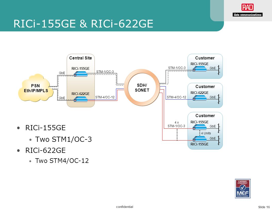Slide 16 confidential RICi-155GE & RICi-622GE RICi-155GE Two STM1/OC-3 STM-1/OC-3 GbE Customer RICi-155GE STM-1/OC-3 RICi-155GE Central Site SDH/ SONE
