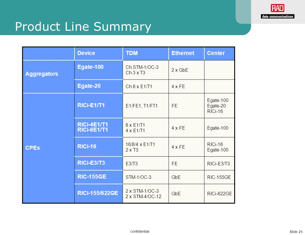 Slide 25 confidential Product Line Summary DeviceTDMEthernetCenter Aggregators Egate-100 Ch STM-1/OC-3 Ch 3 x T3 2 x GbE Egate-20 Ch 8 x E1/T14 x FE CPEs RICi-E1/T1 E1/FE1, T1/FT1FE Egate-100 Egate-20 RICi-16 RICi-4E1/T1 RICi-8E1/T1 8 x E1/T1 4 x E1/T1 4 x FEEgate-100 RICi-16 16/8/4 x E1/T1 2 x T3 4 x FE RICi-16 Egate-100 RICi-E3/T3 E3/T3FERICi-E3/T3 RIC-155GE STM-1/OC-3GbERIC-155GE RICi-155/622GE 2 x STM-1/OC-3 2 x STM-4/OC-12 GbERICi-622GE