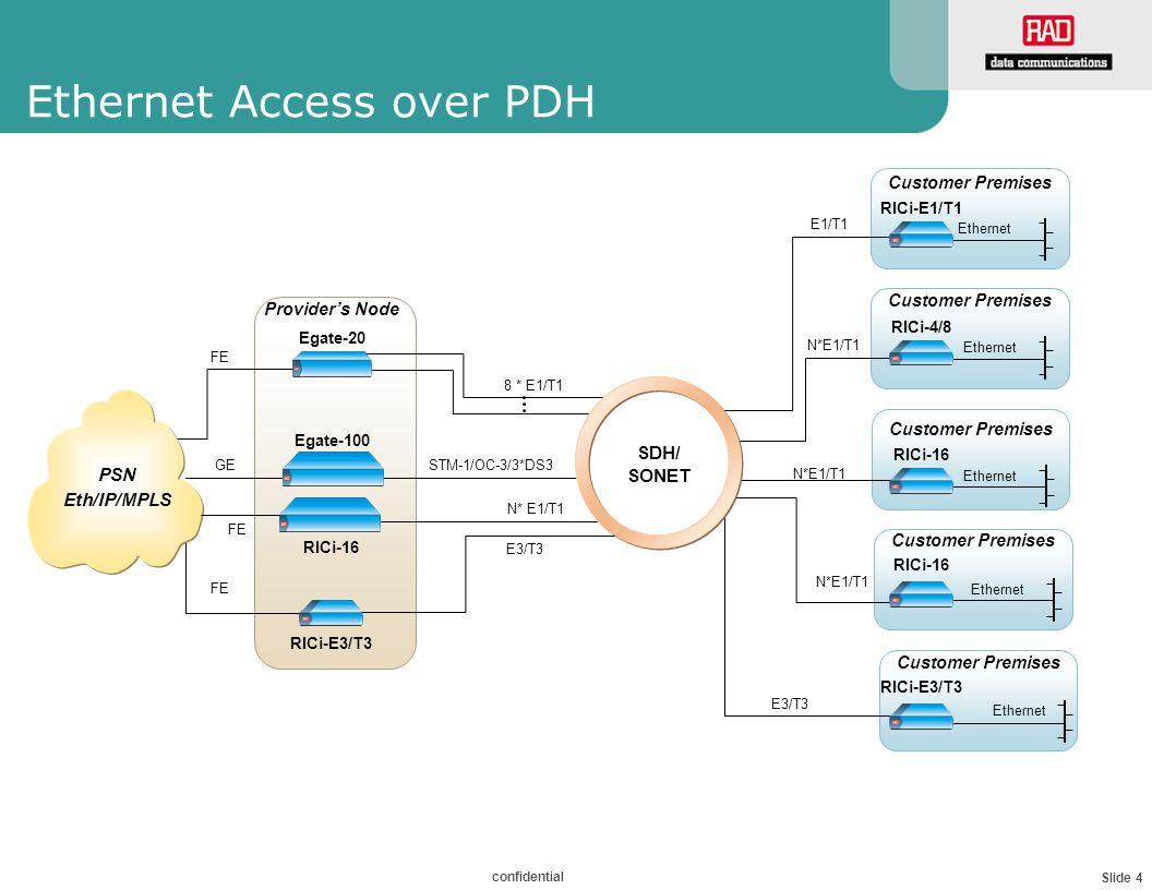 Slide 4 confidential Ethernet Access over PDH 8 * E1/T1 FE Egate-20 Egate-100 GE PSN Ethernet N*E1/T1 E3/T3 Ethernet RICi-4/8 Ethernet RICi-E1/T1 E1/T1 RICi-E3/T3 FE PSN Eth/IP/MPLS Provider's Node Customer Premises Ethernet RICi-16 FE Customer Premises E3/T3 N* E1/T1 STM-1/OC-3/3*DS3 N*E1/T1 Ethernet RICi-16 Customer Premises RICi-E3/T3 SDH/ SONET