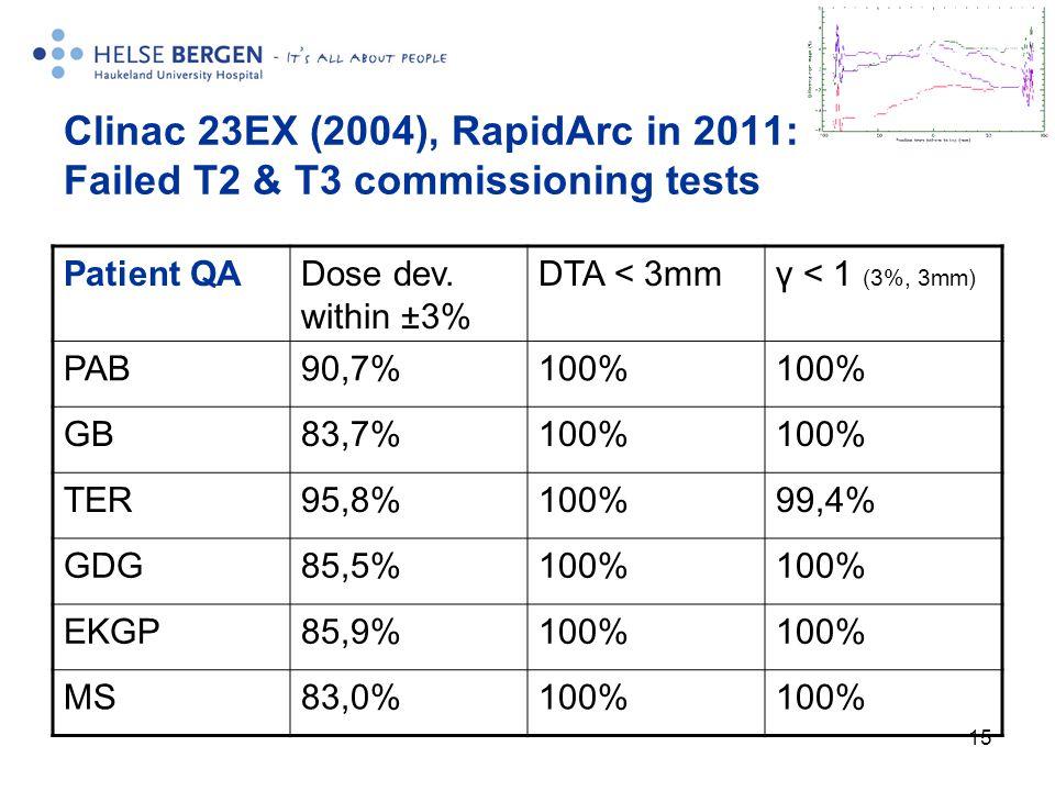 15 Clinac 23EX (2004), RapidArc in 2011: Failed T2 & T3 commissioning tests Patient QADose dev.