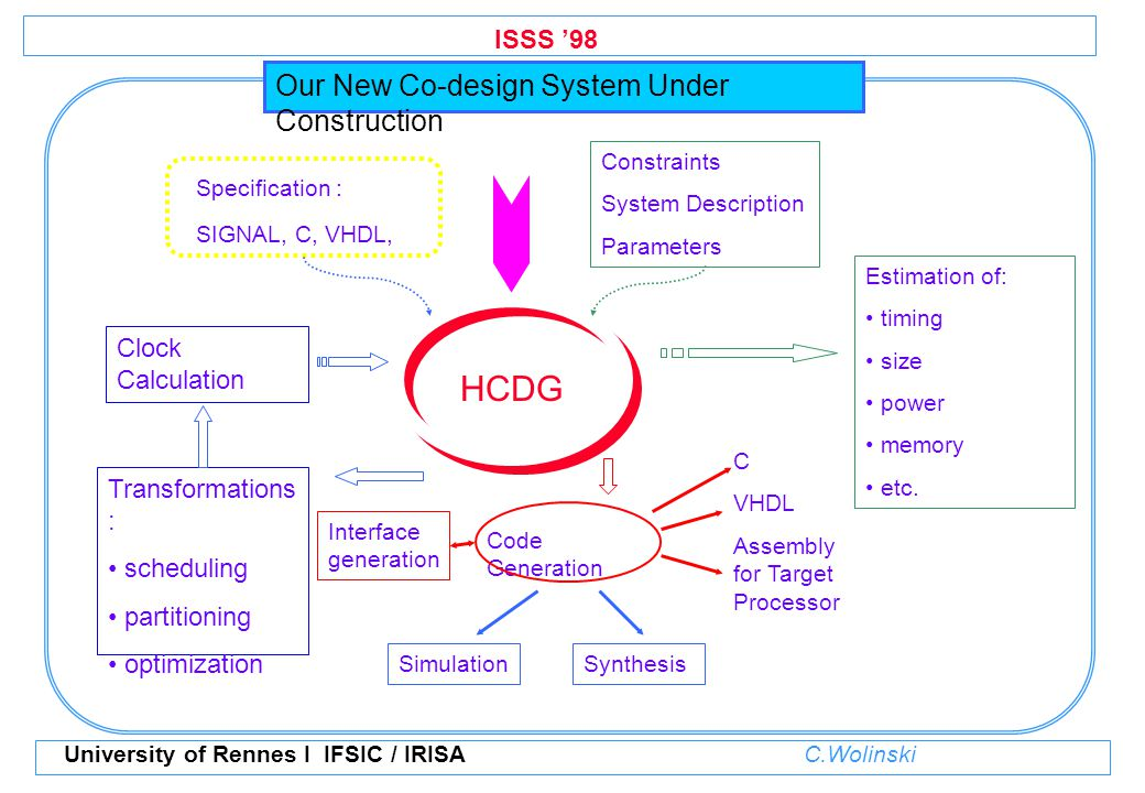 ISSS '98 University of Rennes I IFSIC / IRISA C.Wolinski CCFG Topological Sort High-level specification Hardware C, C, VHDL, Signal Final HCDG Methodology used Scheduling under constraints Hardware Resources Sharing False Path Detection Initial HCDG Parsing Hierarchization process redundant clock removal refining of clock inclusion relations Treatment of arithmetic relations (rel.