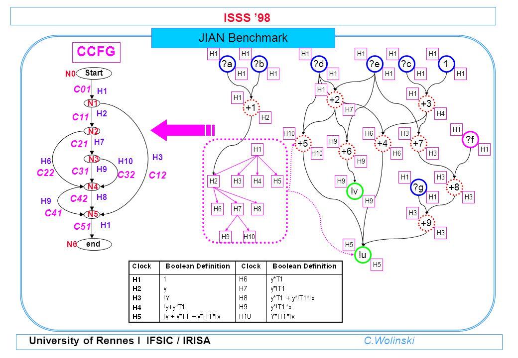 ISSS '98 University of Rennes I IFSIC / IRISA C.Wolinski JIAN Benchmark Start end H1 H3 H2 H7 H10 H9 H6 H9 H8 H1 N3 N0 N1 N2 N4 N5 N6 C01 C41 C22 C21 C32 C31 C42 C51 C12 C11 CCFG a H1 +3 H1 H4 b H1 d H1 e H1 c H1 1 f H1 +1 H1 H2 +5 H10 +6 H9 +4 H6 g H1 +9 H3 !u H5 +8 H3 +7 H3 +2 H1 H7 !v H9 H1 H2H3H4H5 H6H7H8 H9H10