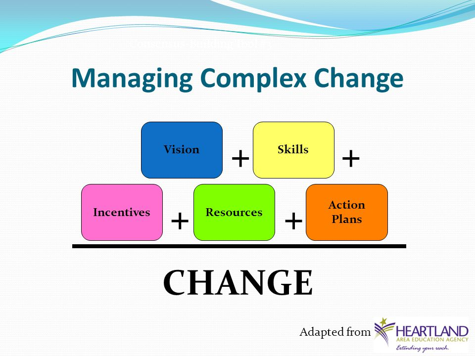 Managing Complex Change VisionSkills IncentivesResources Action Plans CHANGE ++ ++ Consensus-Building Tool #3 Adapted from