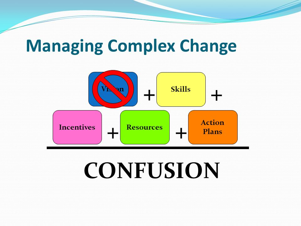 Managing Complex Change Vision Skills IncentivesResources Action Plans CONFUSION ++ + +