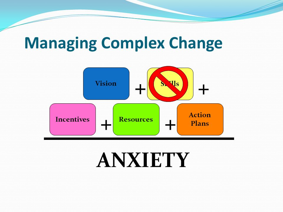 Managing Complex Change Vision Skills IncentivesResources Action Plans ANXIETY ++ + +